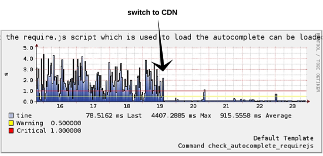 Monitoring-CDN