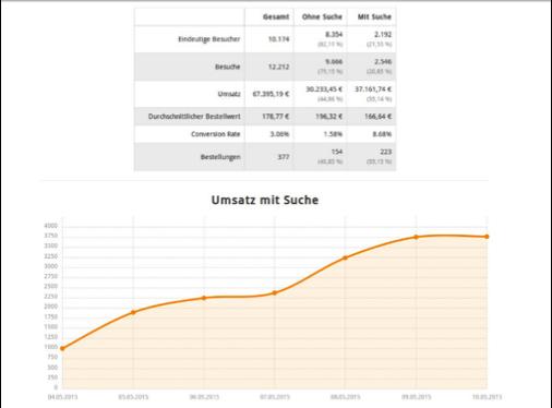 Graphik-Umsatz mit Suche