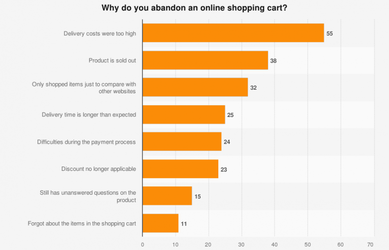Reasons shopping cart abandonment